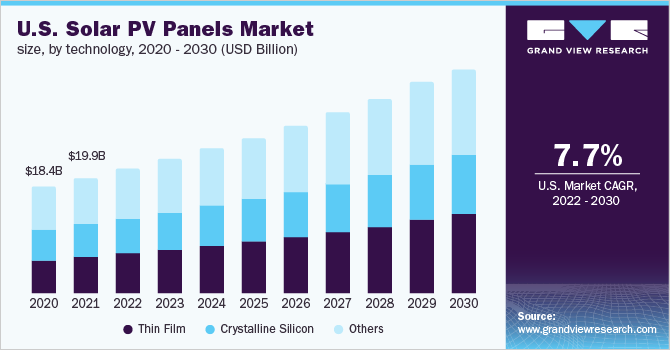 U.S. solar PV panels market size, by technology, 2016 - 2027 (USD Billion)