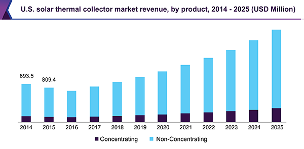 U.S. solar thermal collector market