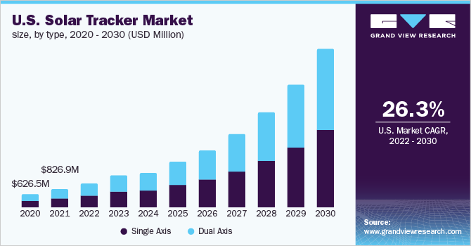 U.S. solar tracker market demand, by product, 2014 - 2025 (MW)