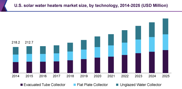 U.S. solar water heaters market size, by technology, 2014 - 2025 (USD Million)