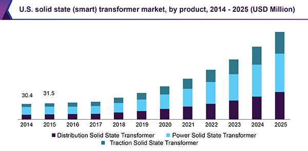 U.S. solid state (smart) transformer market, by product, 2014 – 2025 (USD Million)