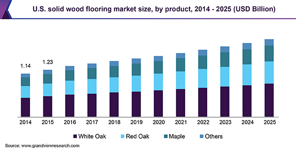 U.S. solid wood flooring market
