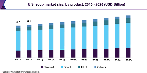 U.S. soup market size, by product, 2015 - 2025 (USD Billion)
