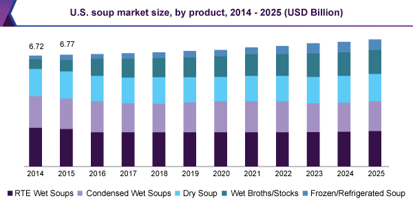U.S. soup market size, by product 2014 – 2025 (USD Billion)
