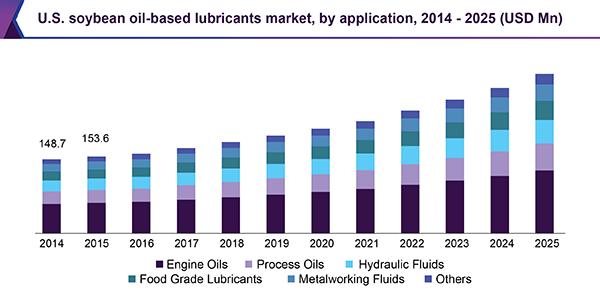 U.S. soybean oil-based lubricants market