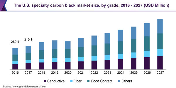The U.S. specialty carbon black market size