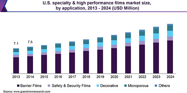 U.S. specialty & high performance films market