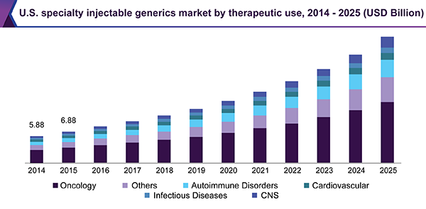 U.S. specialty injectable generics market