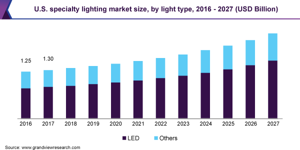 U.S. specialty lighting market size
