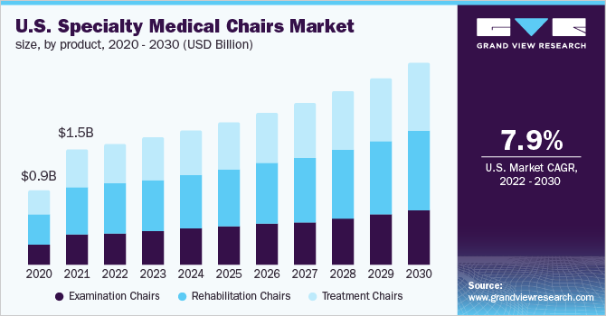 U.S. specialty medical chairs market size