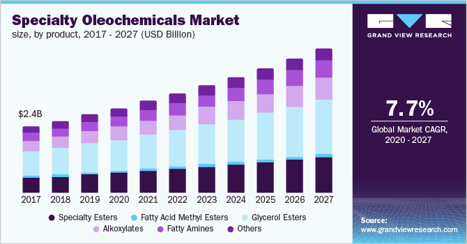 U.S. specialty oleochemicals market size, by product, 2016 - 2027 (USD Billion)