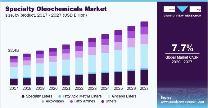 U.S. specialty oleochemicals market size, by product, 2016 - 2027 (USD Billion)