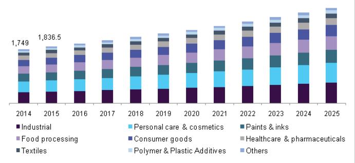 U.S. specialty oleochemicals market by application, 2014 - 2025 (USD Million)