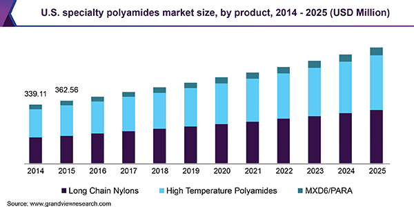 Specialty Polyamides Market Size Amp Share Industry Report