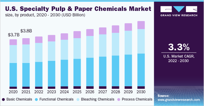 Specialty Industry Report Chemicals Paper 2018-2025 Pulp Market And