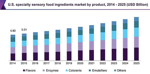 U.S. specialty sensory food ingredients market by product, 2014 - 2025 (USD Billion)