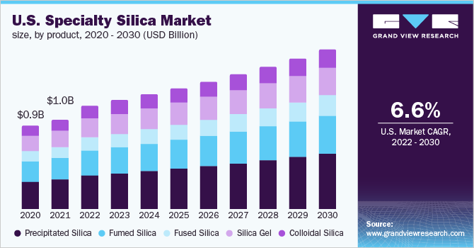 U.S. specialty silica market revenue by product, 2012-2022 (USD Million)