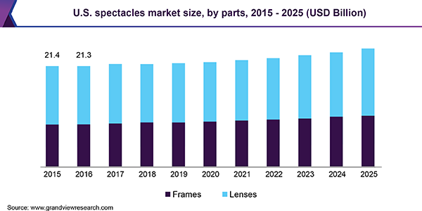 U.S. spectacles market size, by parts, 2015 - 2025, (USD Billion)