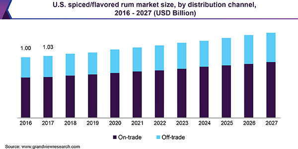 U.S. spiced/flavored rum market size, by distribution channel, 2016 - 2027 (USD Billion)