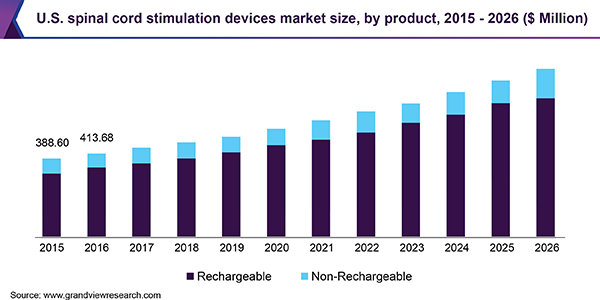 U.S. spinal cord stimulation devices market