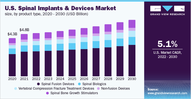U.S. spinal implants & devices market, by product, 2013-2024 (USD Billion)
