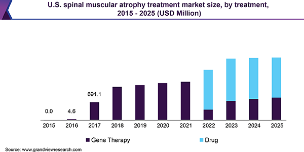 U.S. spinal muscular atrophy treatment market