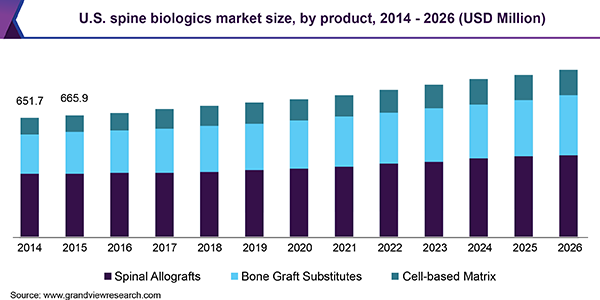 U.S. spine biologics Market