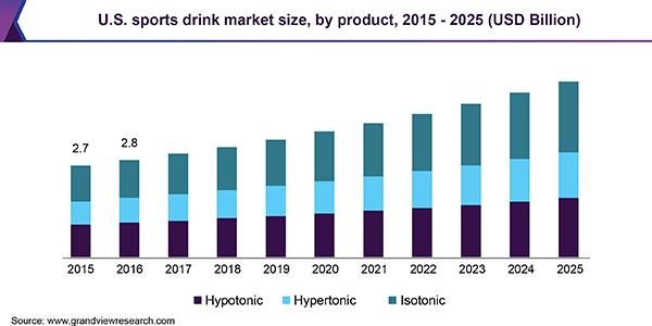 U.S. sports drink market