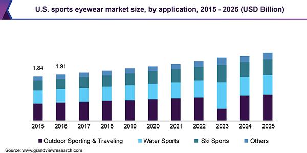 Sports Eyewear Market Size, Share | Global Industry Report, 2019-2025