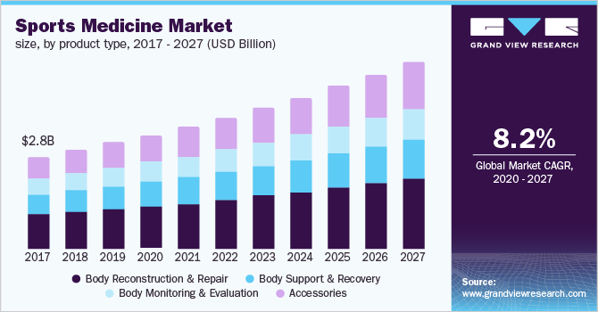 U.S. sports medicine market size, by product type, 2016 - 2027 (USD Billion)