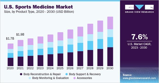 U.S. sports medicine market size