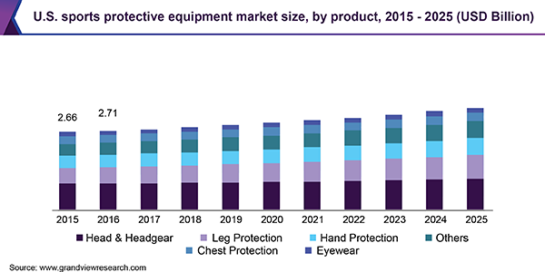 U.S. sports protective equipment Market