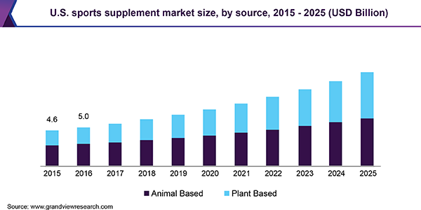 U.S. sports supplement market
