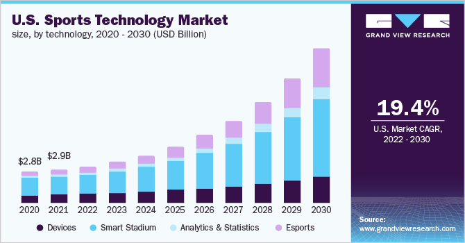 U.S. sports technology market size, by technology type, 2015 - 2025 (USD Billion)