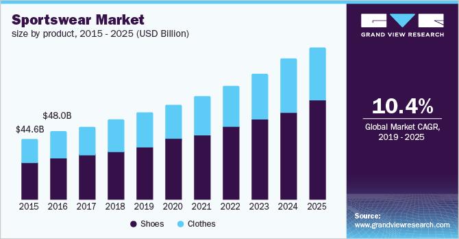 sleek ever popular save off Global Sportswear Market Size & Share | Industry Trends ...