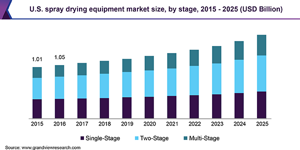 U.S. spray drying equipment market size, by stage, 2015 - 2025 (USD Billion)