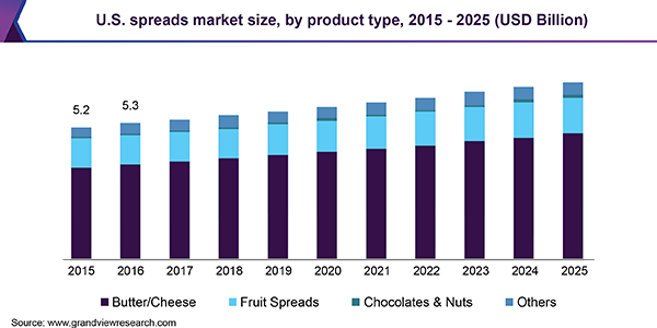 U.S. spreads market size, by product type, 2015 - 2025 (USD Billion)