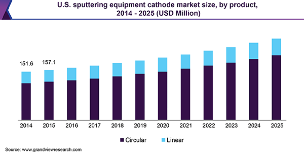 U.S. sputtering equipment cathode market