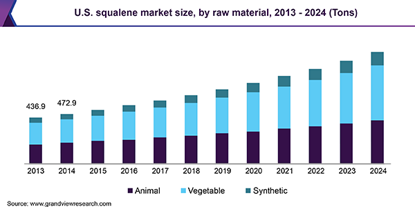 U.S. squalene market size, by raw material, 2013 - 2024 (Tons)