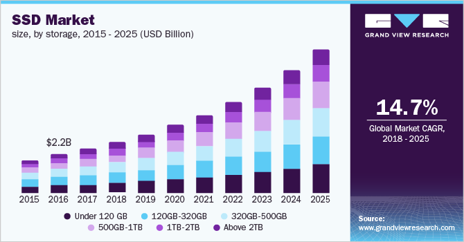U.S. SSD market, by storage, 2014 - 2025 (USD Billion)
