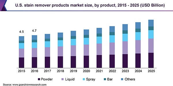 U.S. stain remover products market size, by product, 2015 - 2025 (USD Billion)