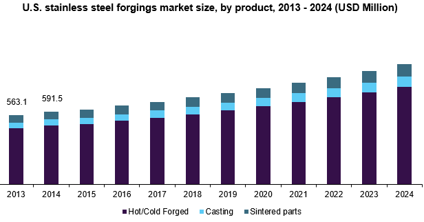 U.S. stainless steel forgings market