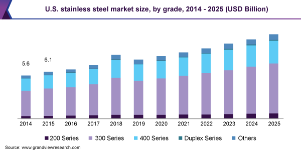 U.S. stainless steel market size