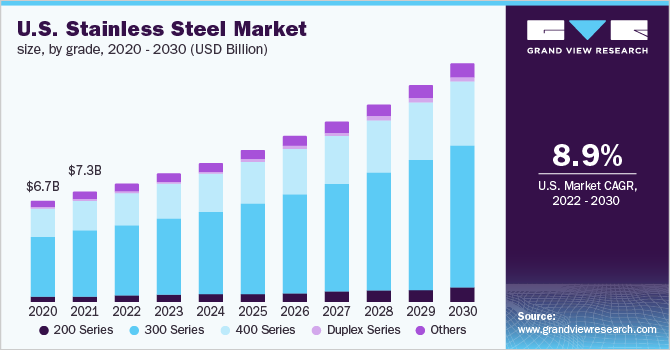 Stainless Steel Market Size | Industry Analysis Report, 2019-2025