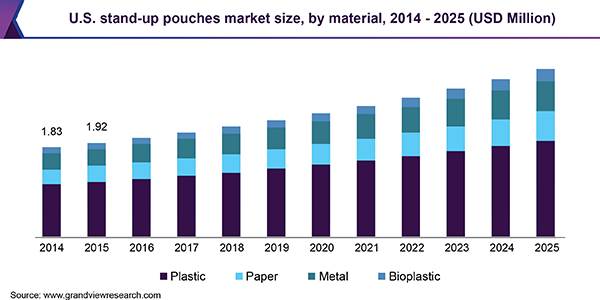 U.S. stand-up pouches market size, by material, 2014 - 2025, (USD Million)