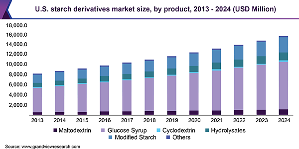 U.S. starch derivatives market