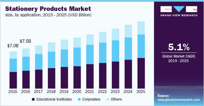 U.S. stationery products market size, by application, 2015 - 2025 (USD Billion)