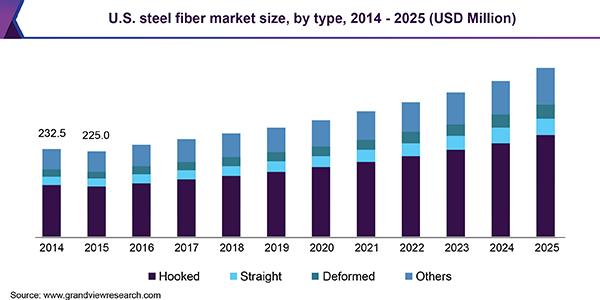 U.S. steel fiber market