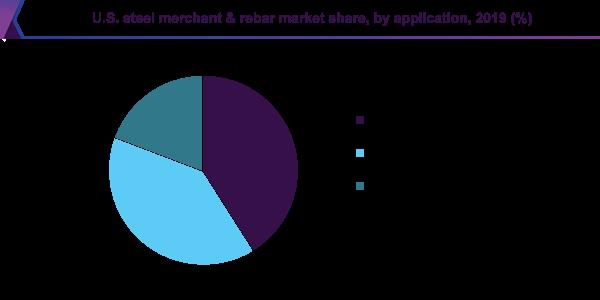 U.S. steel merchant & rebar market share