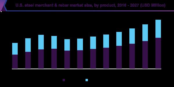 U.S. steel merchant & rebar market size